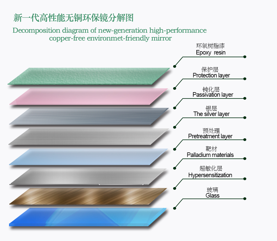 A new generation of high-performance copper-free environmental protection mirror